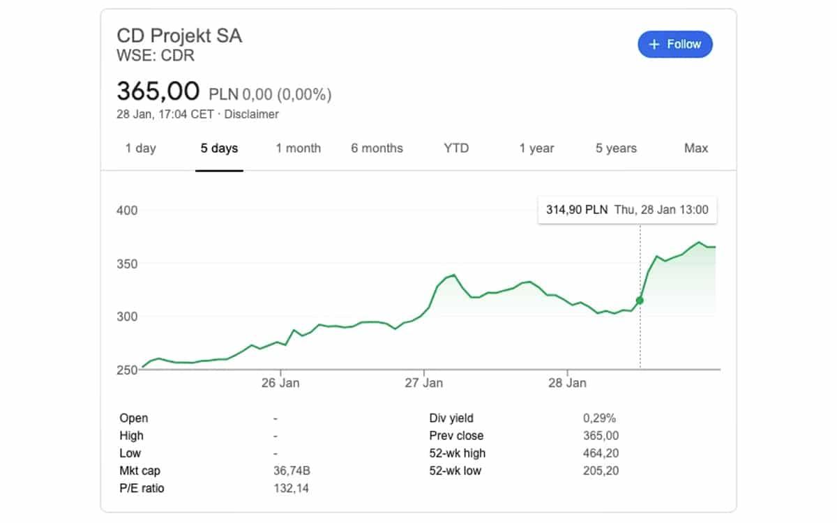 CDPR share price