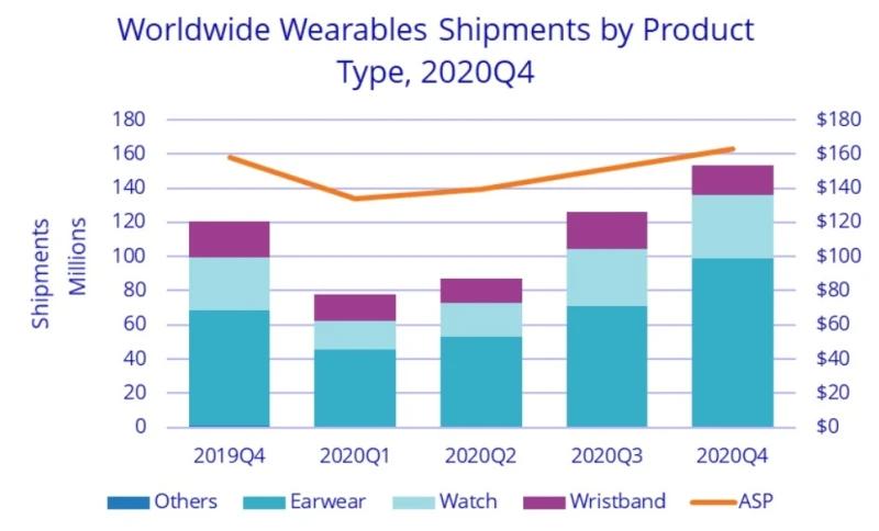 wearable electronics sales